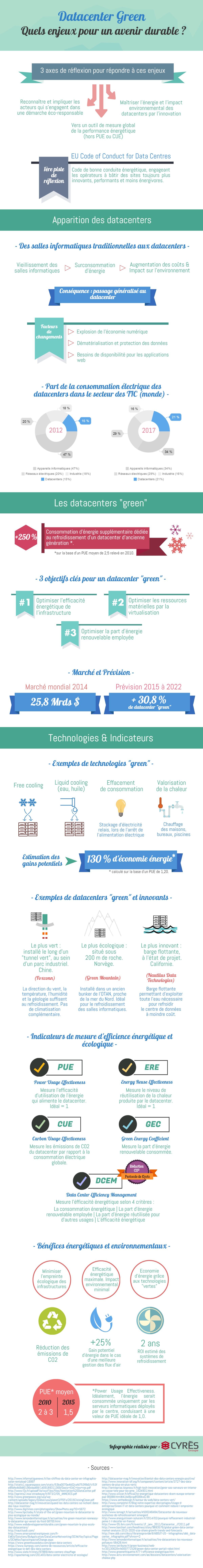 Data center green-infographie réalisée par Cyres
